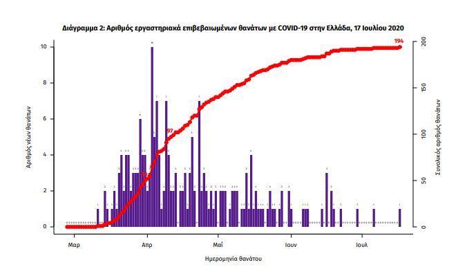 Κορωνοϊός-Ελλάδα: 28 νέα κρούσματα - 3964 συνολικά (πίνακες)