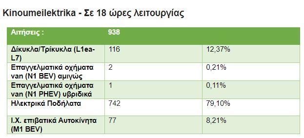 Με ρυθμούς ...σπριντ η ηλεκτροκίνηση: Απορρόφηση 1 εκατ. ευρώ σε 18 ώρες
