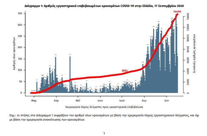 Κορωνοϊός-Ελλάδα: 359 νέα κρούσματα-9 νέοι θάνατοι -69 διασωληνωμένοι (πίνακες)