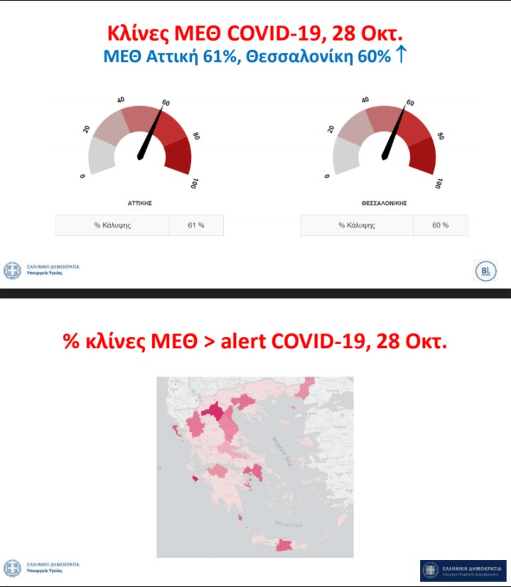 Τσιόδρας-2ο κύμα κορωνοϊού: Οι πίνακες για την εξέλιξη του ιού σε Αθήνα - Περιφέρειες (Video)